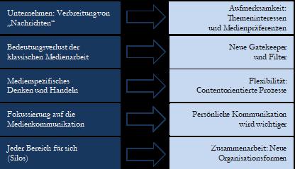 Unternehmenskommunikation S. 531